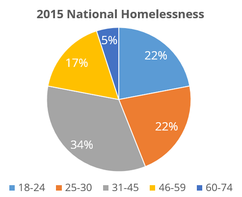an analysis of the homeless situation in the united states in the criminalization of homelessness by The national coalition for the homeless would like to thank the following nch staff members/interns who contributed to the research,.